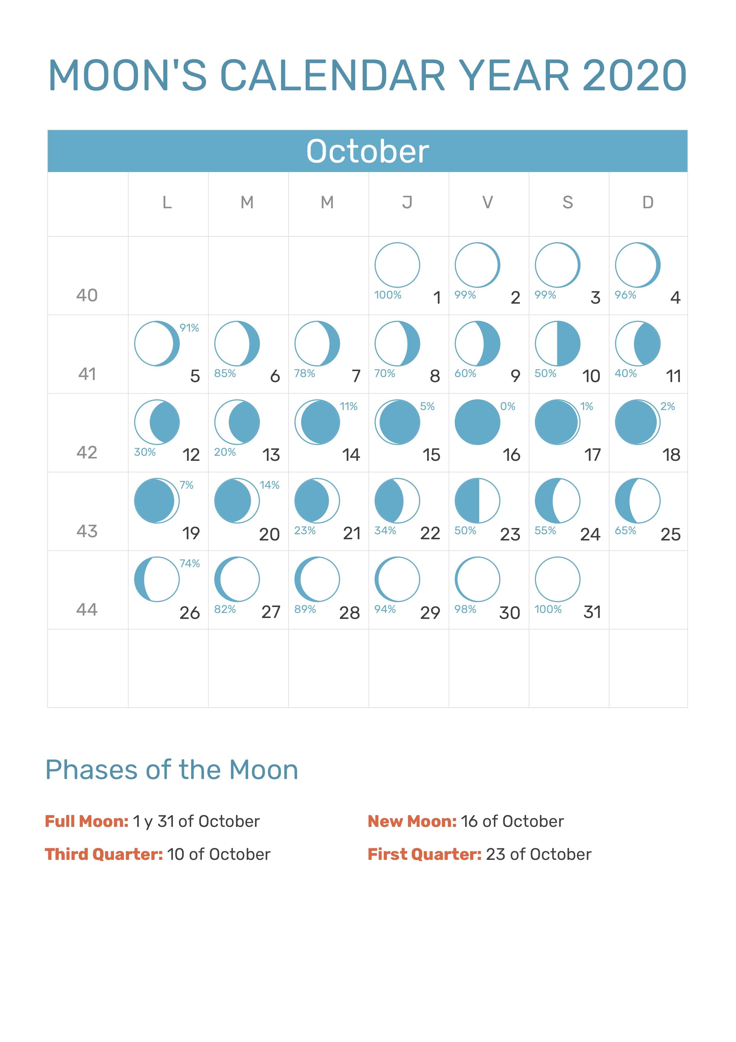 Moon's Calendar October 2020