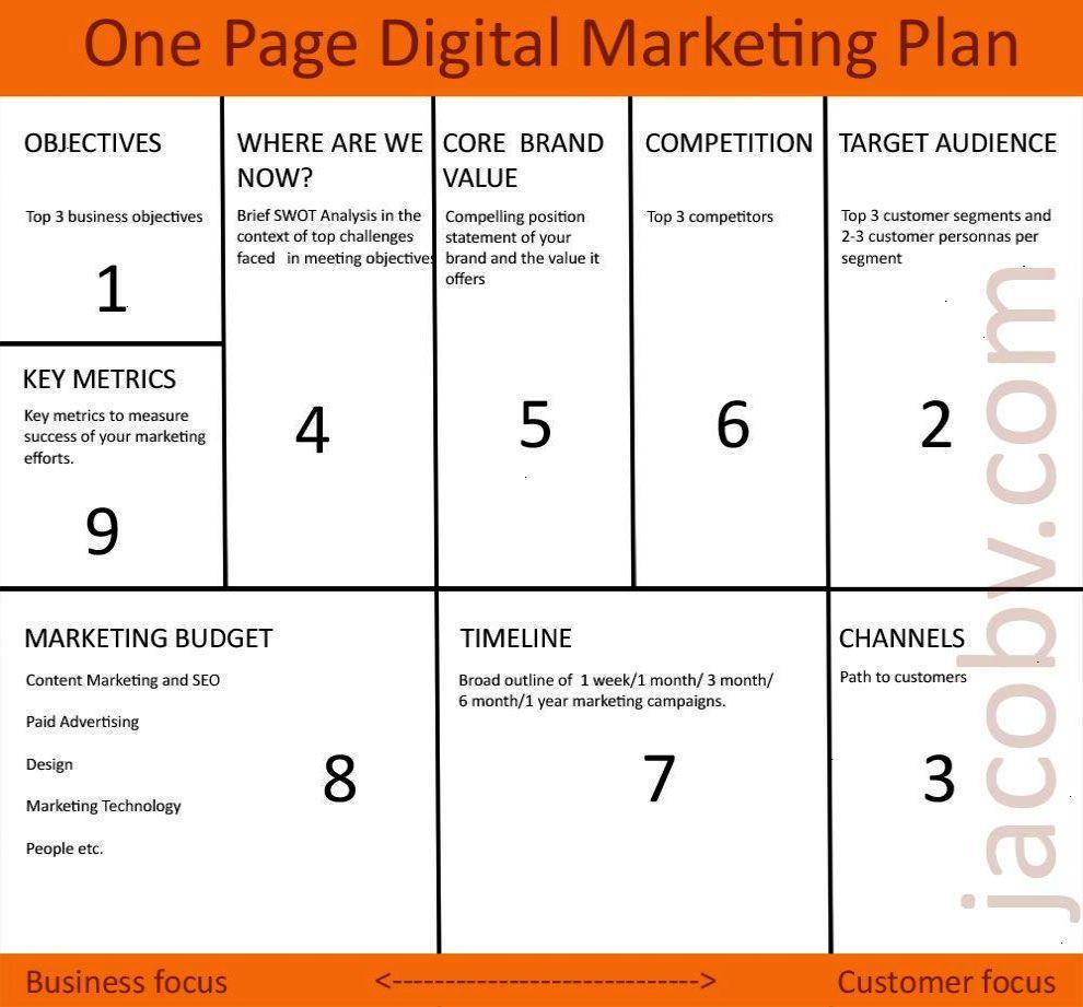 One Page Digital Marketing Plan | Business Ideas | Digital