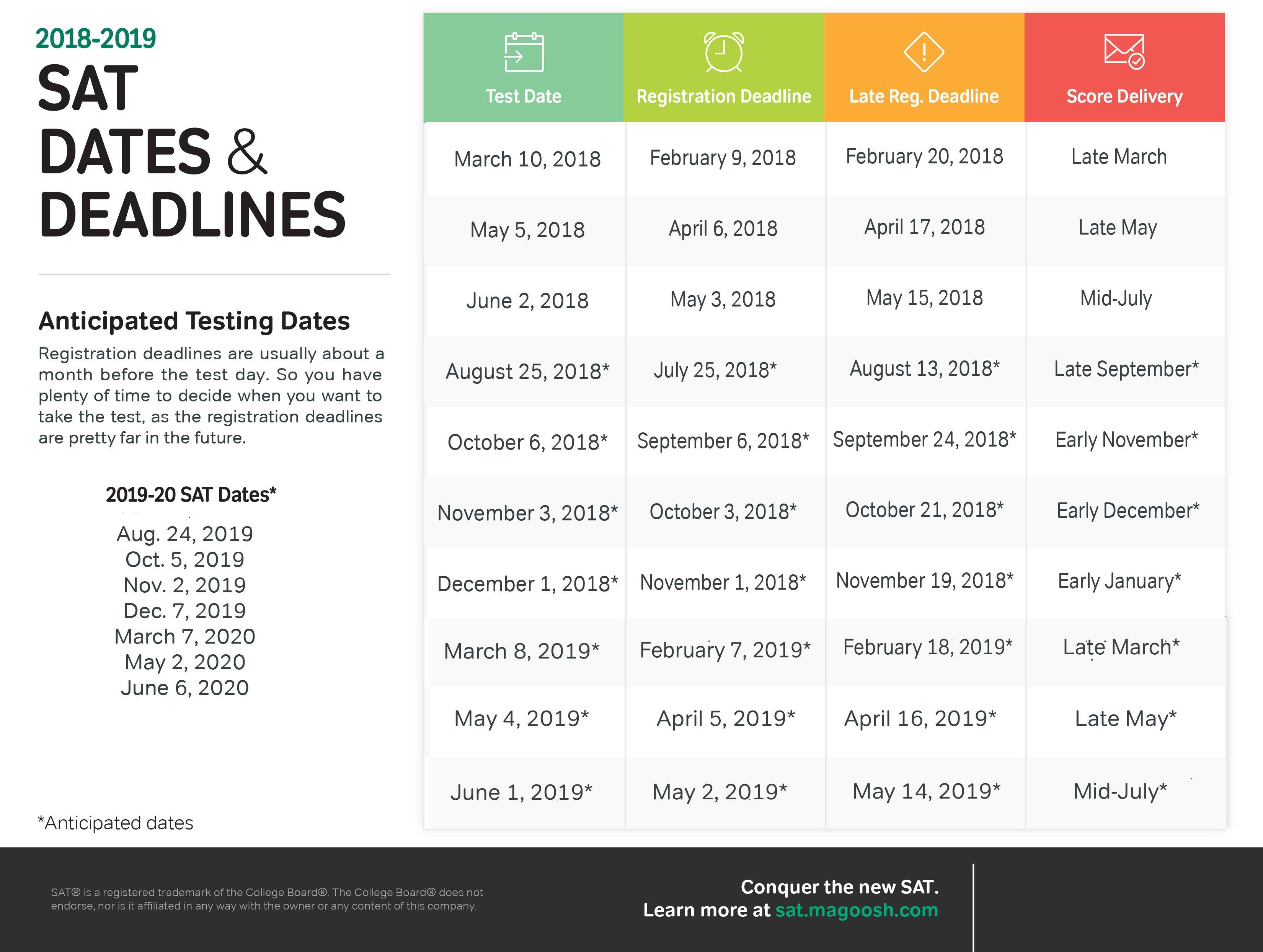 Sat Test Dates Your Best Test Date 2016 2017 2018 2019   Hs