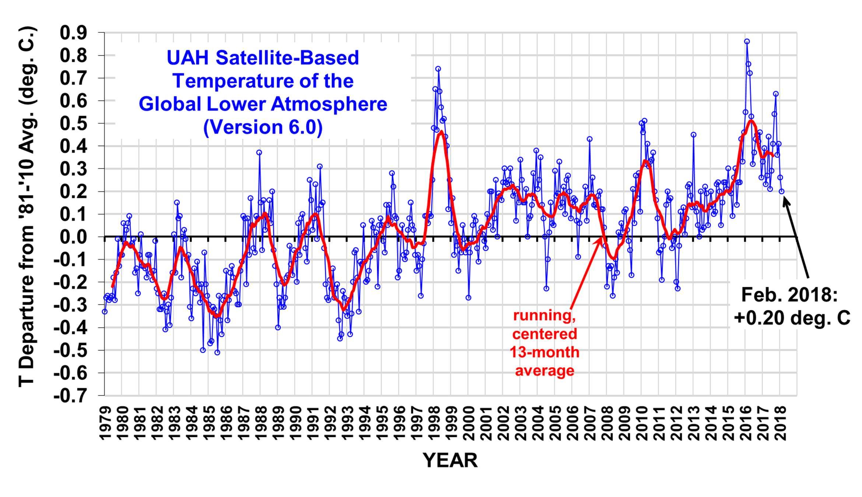 Uah Global Temperature Update For February, 2018: +0.20 Deg