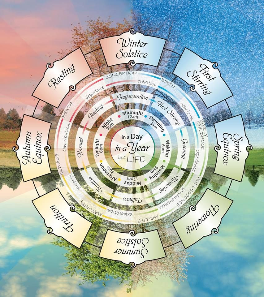 Wheel Of The Year: #wheel #of #the #year.   Verses And