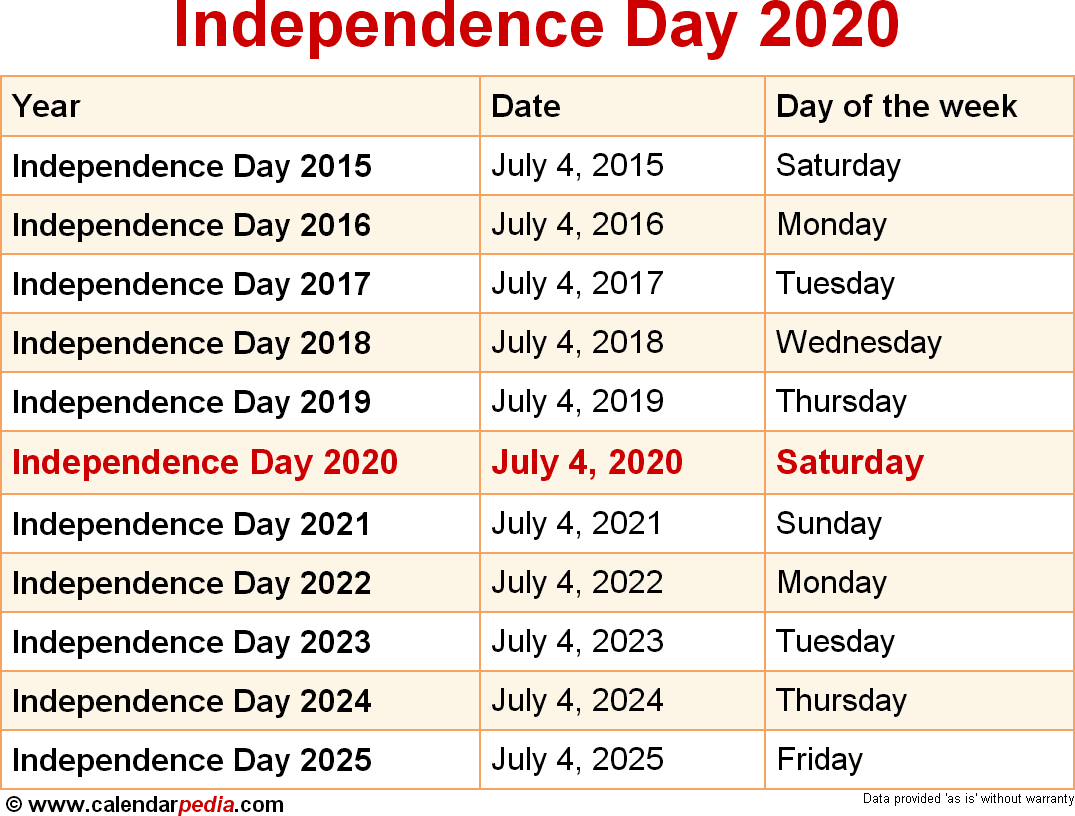 When Is Independence Day 2020 & 2021? Dates Of Independence Day