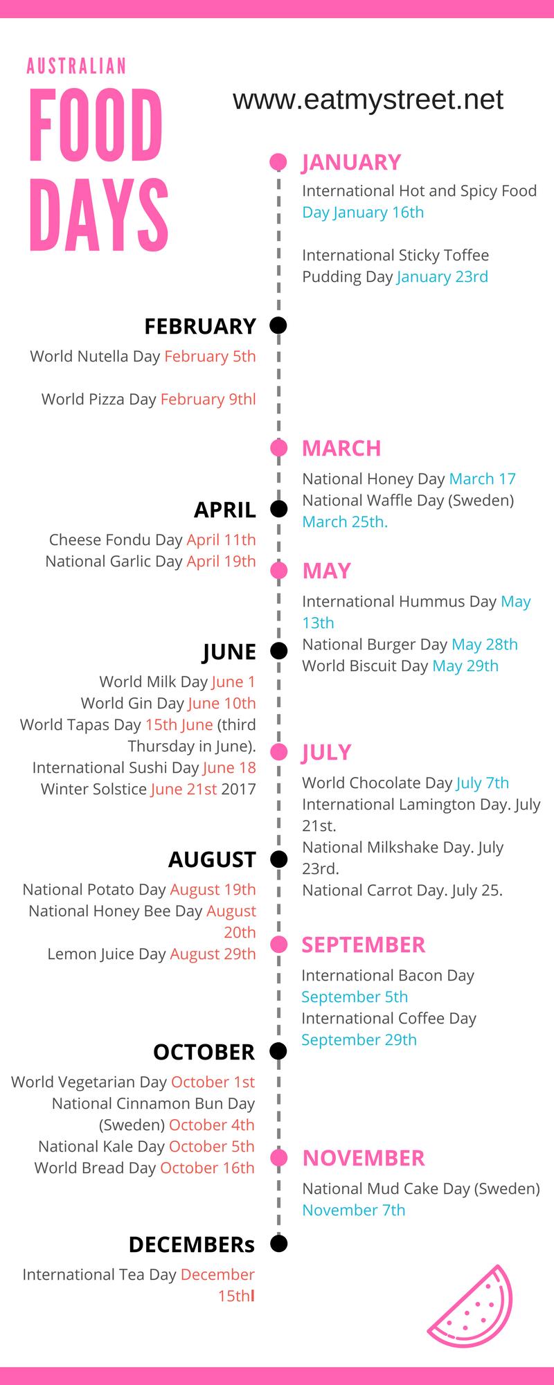 National Food Days Calendar Australia | National Food Day