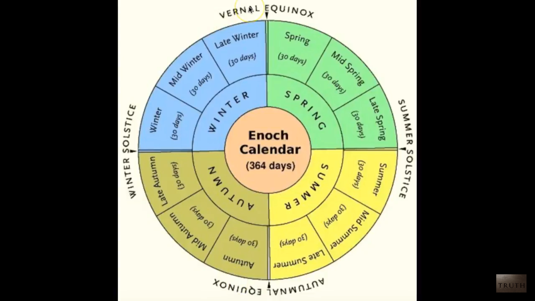 The True Calendar To Live By. Use This For Accurate Fest