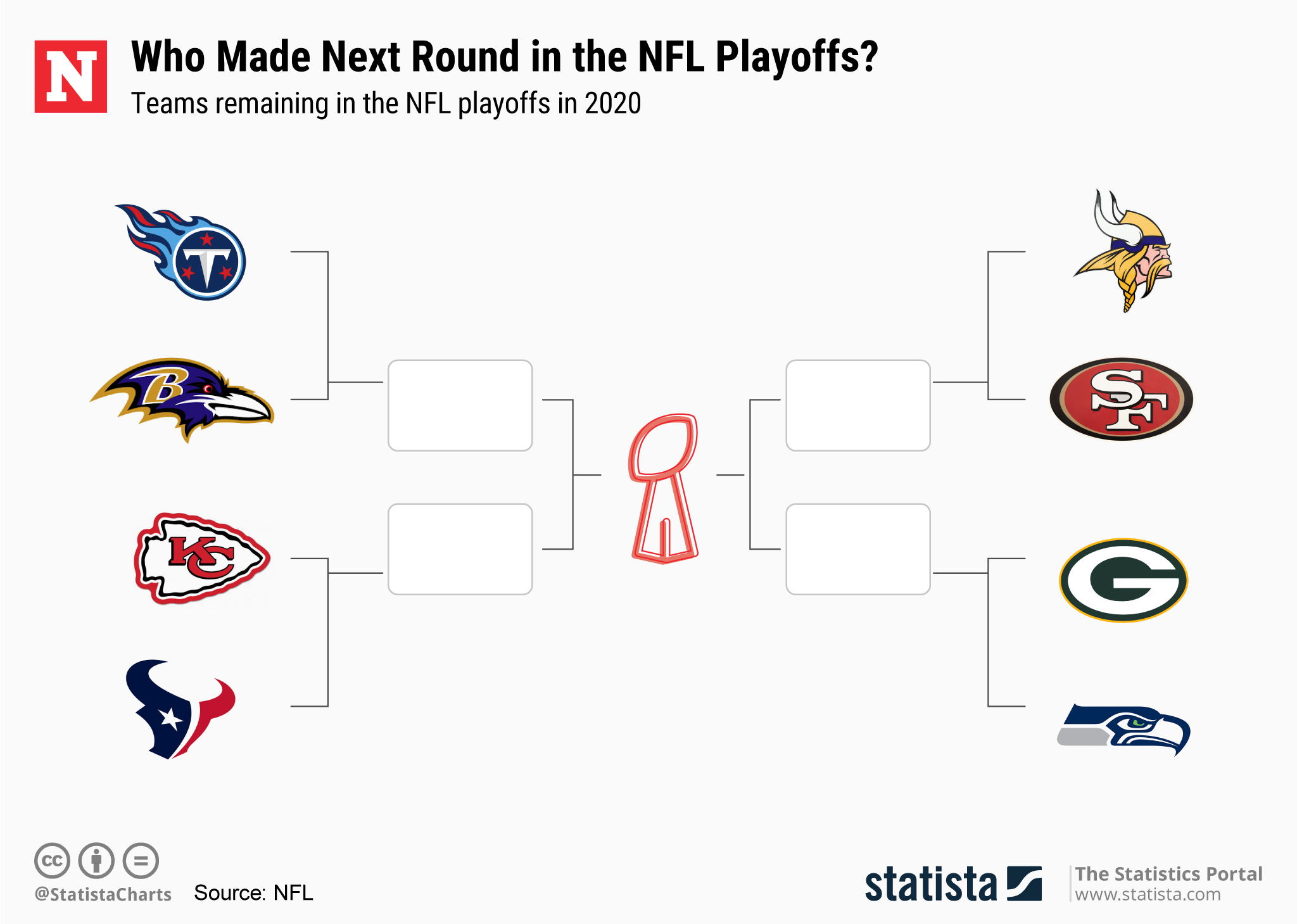 Which Teams Are In The Nfl Playoffs 2020? Updated Bracket