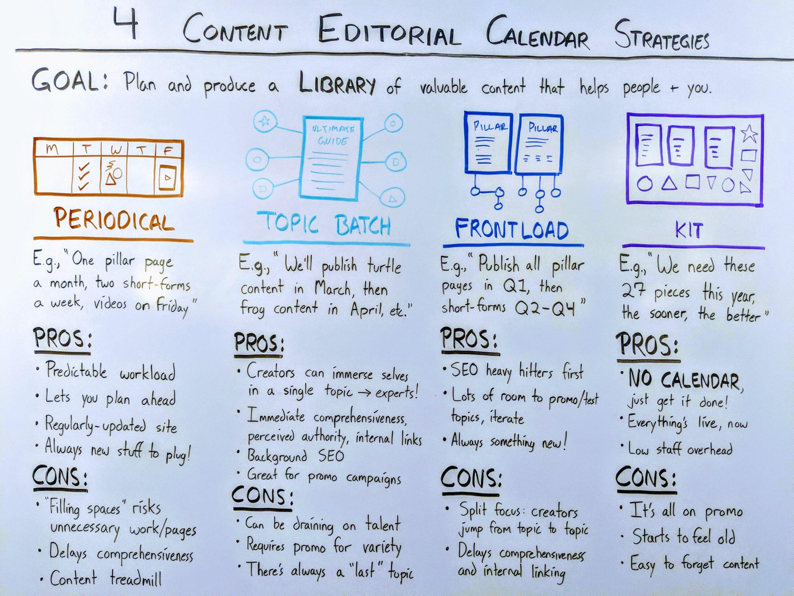 4 (Reasonable) Ways To Make A Content Calendar