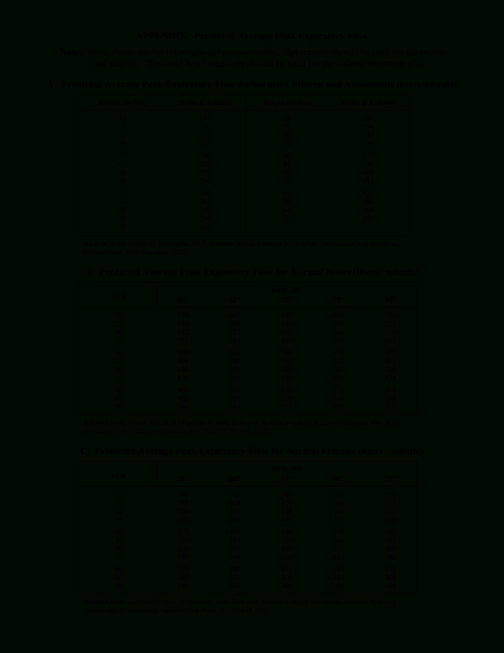 Average Peak Flow Chart | Templates At Allbusinesstemplates