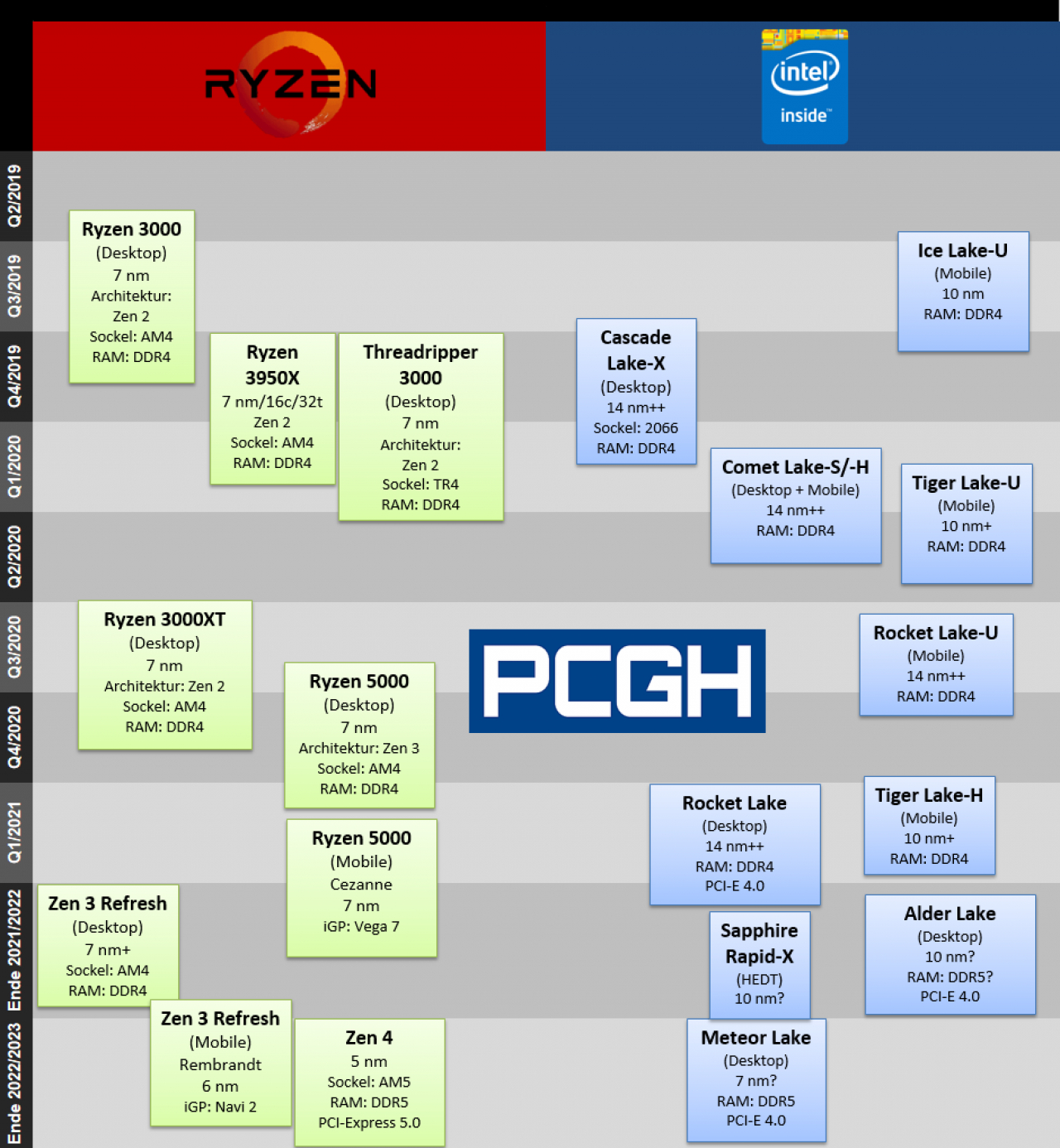 Cpu-Roadmap 2021/2022: Künftige Amd- Und Intel-Prozessoren