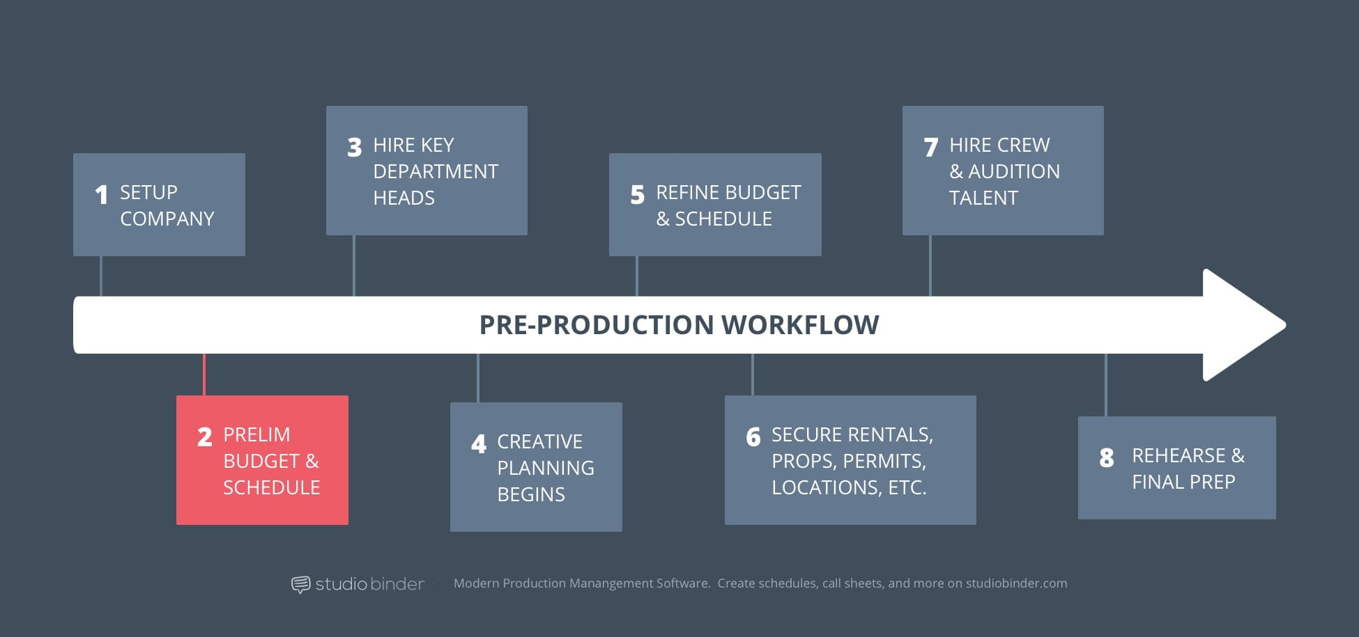 How To Produce A Movie: The Pre-Production Process Explained