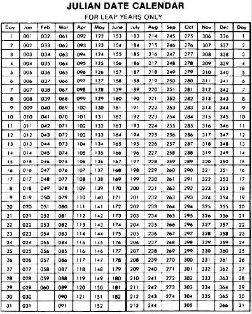 Julian Date Chart 2016 - The Future