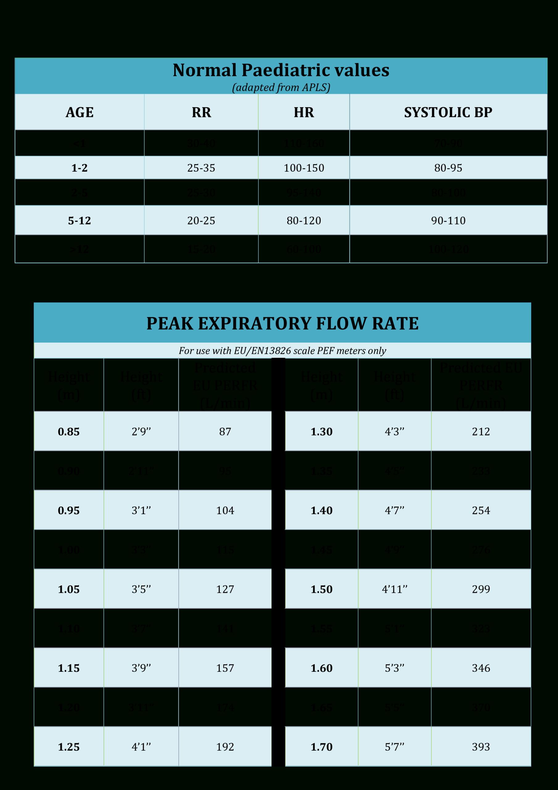 Kostenloses Noraml Peak Flow Chart