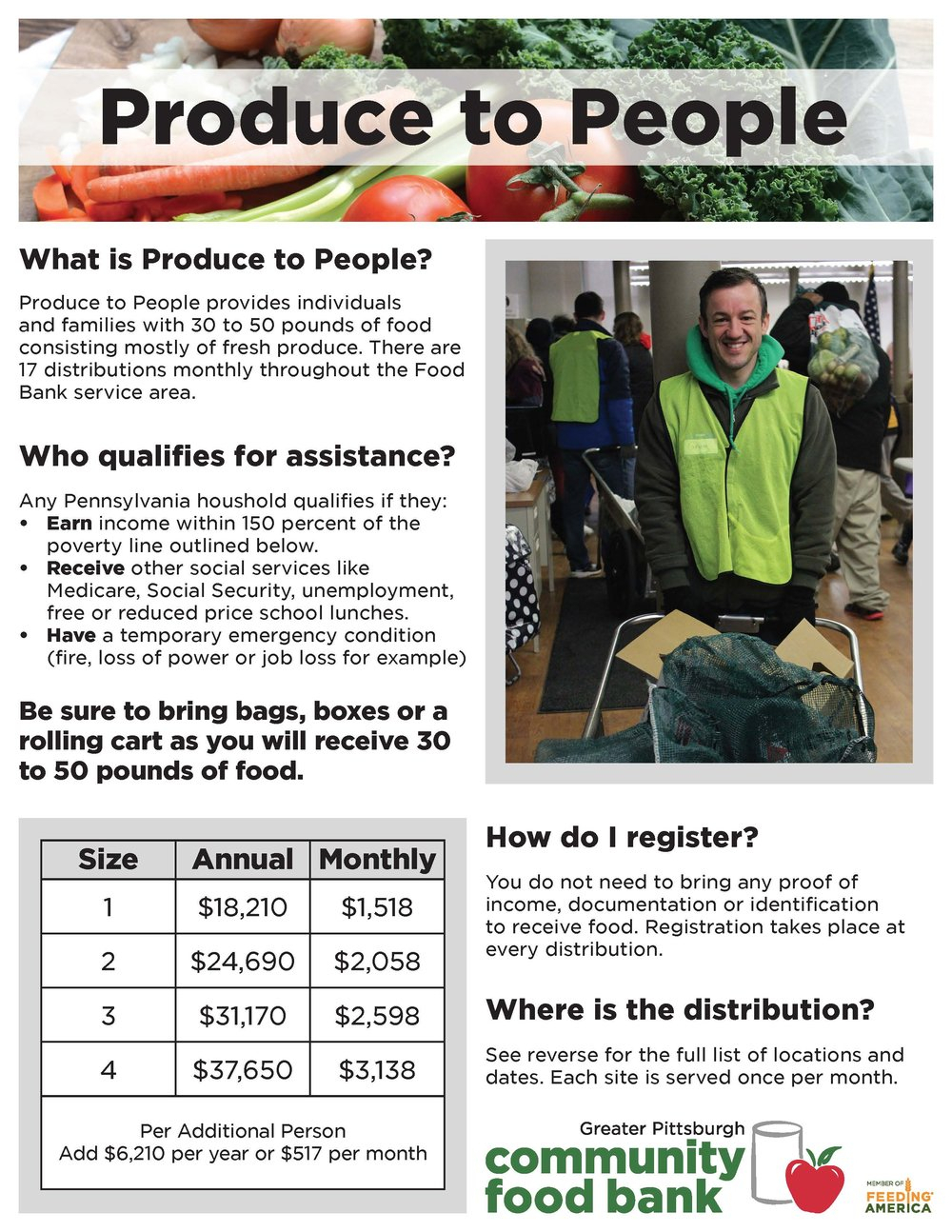 Produce To People — Cambria County Health & Welfare Council