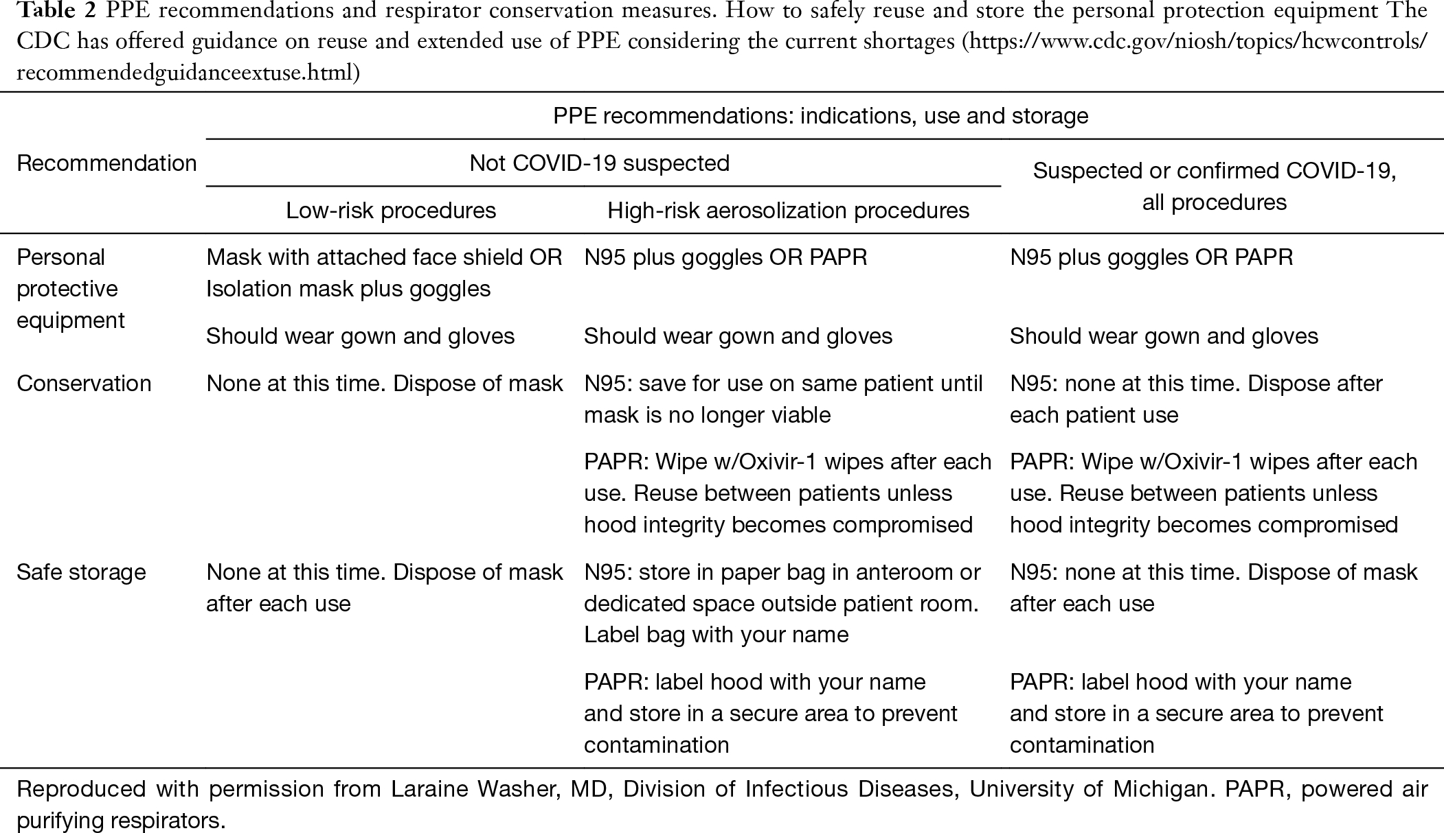 Society For Advanced Bronchoscopy Consensus Statement And