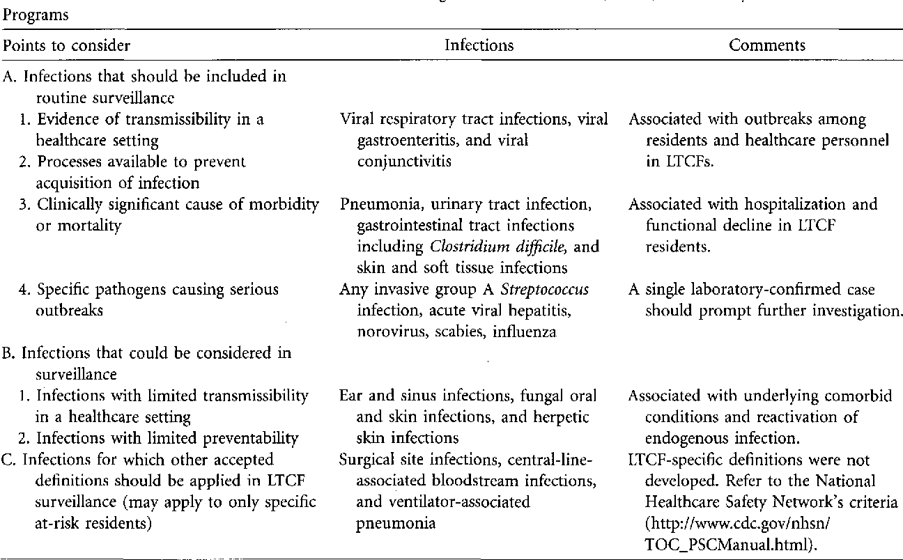 Table 1 From Surveillance Definitions Of Infections In Long