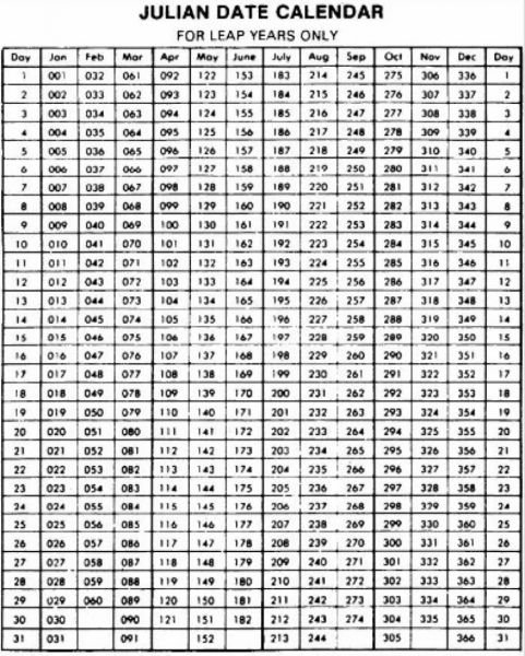 Free Printable Leap Year Julian Date Calendar Image